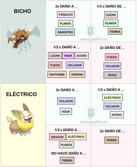 debilidades pokémon espada bicho y eléctrico