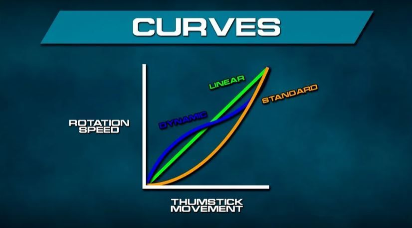 Tipo de curva de respuesta al apuntar gráfico