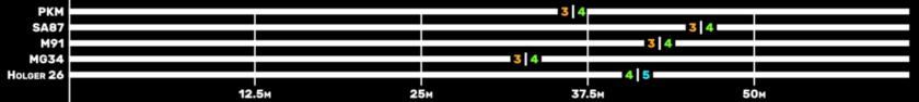 estadísticas daño ametralladoras ligeras warzone