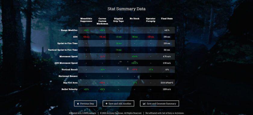 comparar armas estadísticas warzone